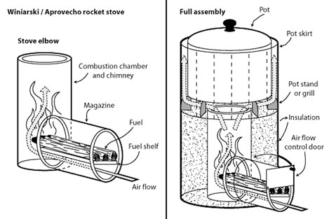 Off grid cooking part 2 fixed cooking options for Rocket stove design plans
