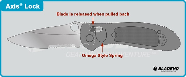 Axis_Lock-System Benchmade